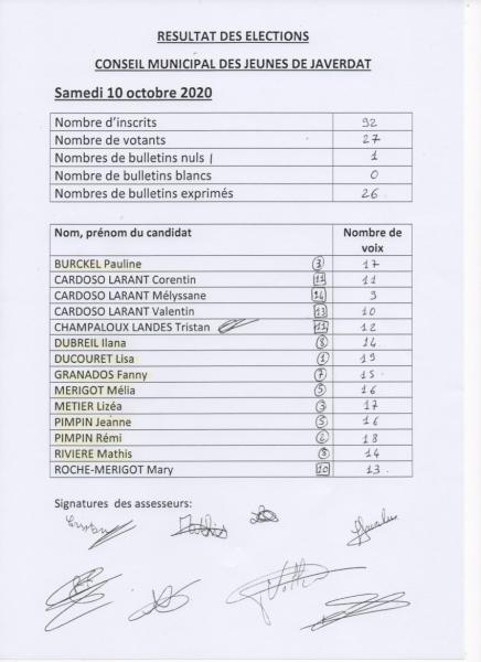Résultats des elections du Conseil Municipal des Jeunes